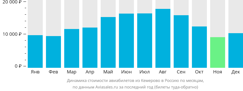 Динамика стоимости авиабилетов из Кемерово в Россию по месяцам