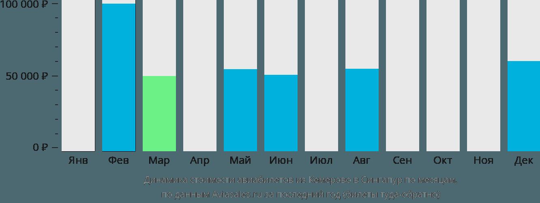Динамика стоимости авиабилетов из Кемерово в Сингапур по месяцам