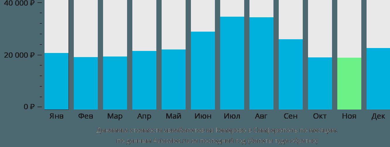 Динамика стоимости авиабилетов из Кемерово в Симферополь по месяцам