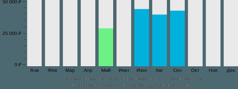 Динамика стоимости авиабилетов из Кемерово в Салоники по месяцам
