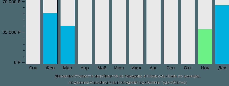 Динамика стоимости авиабилетов из Кемерово в Шарм-эль-Шейх по месяцам