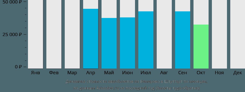 Динамика стоимости авиабилетов из Кемерово в Штутгарт по месяцам