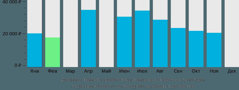 Динамика стоимости авиабилетов из Кемерово в Ставрополь по месяцам