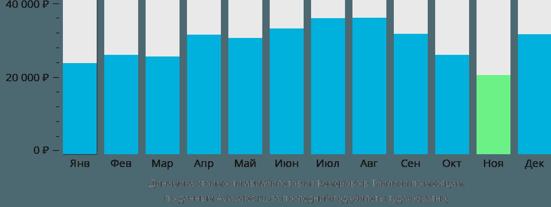 Динамика стоимости авиабилетов из Кемерово в Тбилиси по месяцам