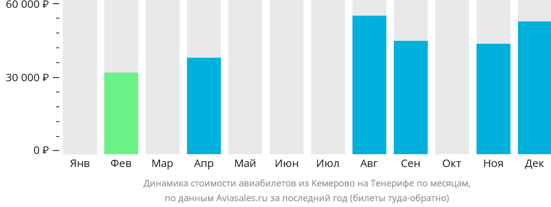 Динамика стоимости авиабилетов из Кемерово на Тенерифе по месяцам