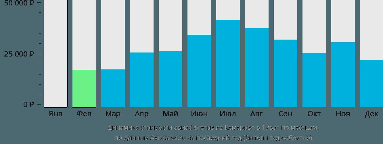 Динамика стоимости авиабилетов из Кемерово в Тиват по месяцам
