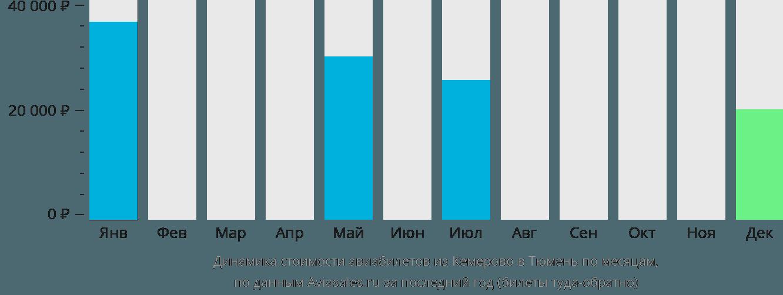 Динамика стоимости авиабилетов из Кемерово в Тюмень по месяцам