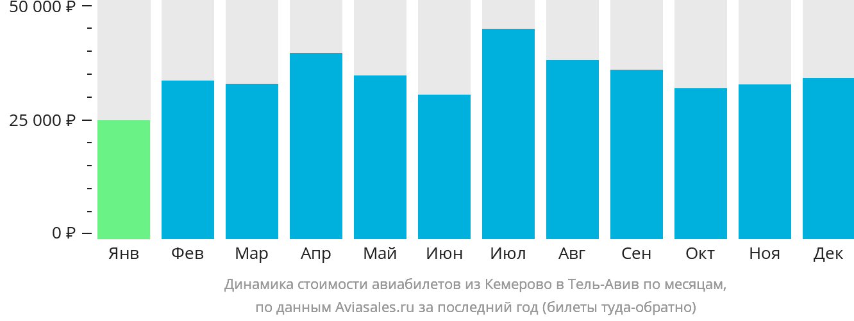 Динамика стоимости авиабилетов из Кемерово в Тель-Авив по месяцам