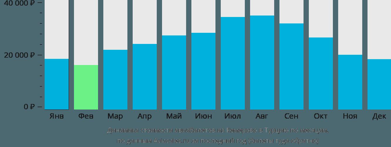 Динамика стоимости авиабилетов из Кемерово в Турцию по месяцам