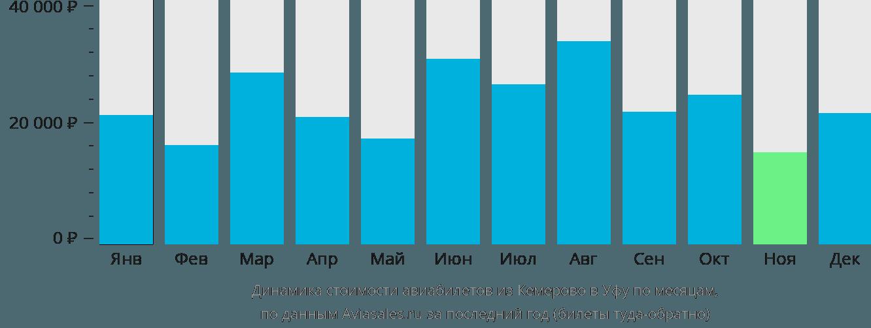 Динамика стоимости авиабилетов из Кемерово в Уфу по месяцам