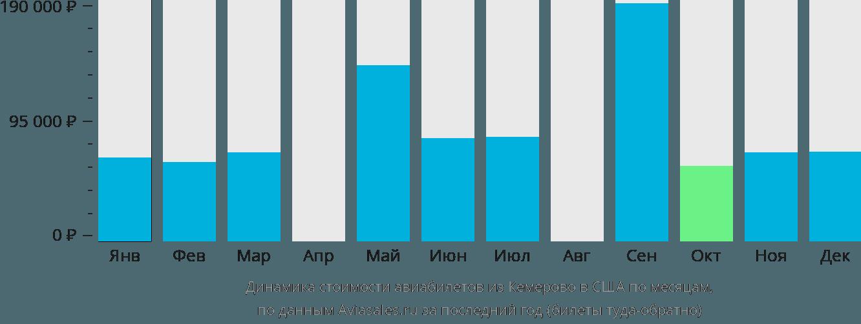 Динамика стоимости авиабилетов из Кемерово в США по месяцам