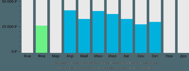 Динамика стоимости авиабилетов из Кемерово в Варну по месяцам