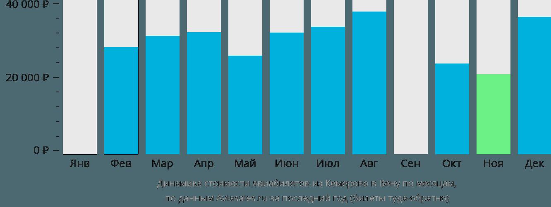 Динамика стоимости авиабилетов из Кемерово в Вену по месяцам