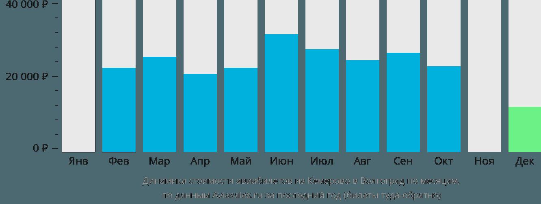 Динамика стоимости авиабилетов из Кемерово в Волгоград по месяцам
