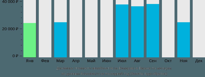 Динамика стоимости авиабилетов из Кемерово в Верону по месяцам