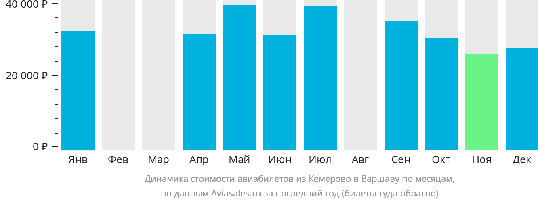 Динамика стоимости авиабилетов из Кемерово в Варшаву по месяцам