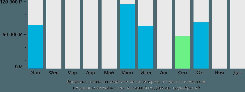 Динамика стоимости авиабилетов из Кемерово в Торонто по месяцам