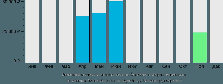 Динамика стоимости авиабилетов из Кемерово в Цюрих по месяцам