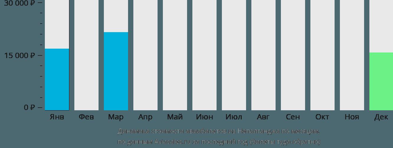 Динамика стоимости авиабилетов из Непалганджа по месяцам