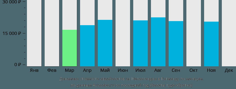 Динамика стоимости авиабилетов из Непалганджа в Катманду по месяцам