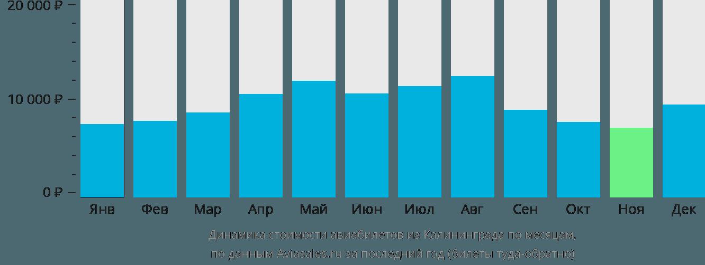 Динамика стоимости авиабилетов из Калининграда по месяцам