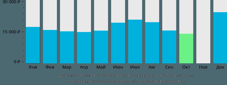 Динамика стоимости авиабилетов из Калининграда в Анапу по месяцам
