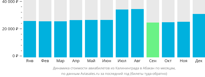 Динамика стоимости авиабилетов из Калининграда в Абакан по месяцам