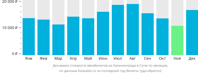 Динамика стоимости авиабилетов из Калининграда в Сочи по месяцам