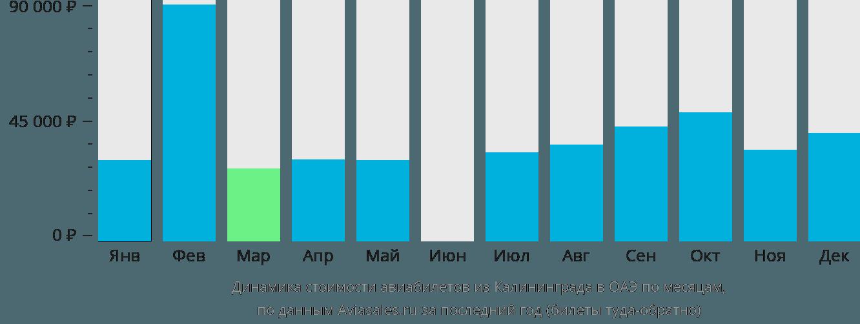 Динамика стоимости авиабилетов из Калининграда в ОАЭ по месяцам