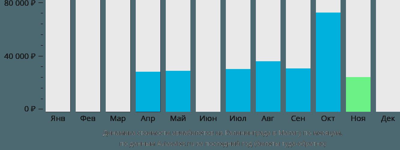 Динамика стоимости авиабилетов из Калининграда в Малагу по месяцам