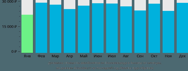 Динамика стоимости авиабилетов из Калининграда в Алматы по месяцам