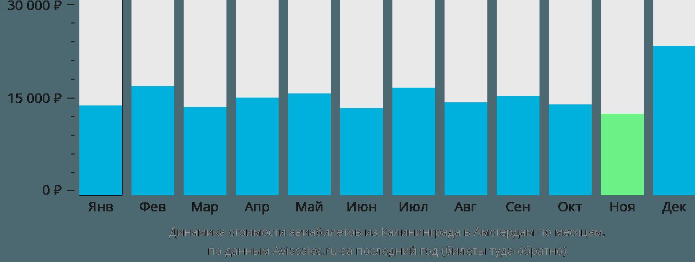 Динамика стоимости авиабилетов из Калининграда в Амстердам по месяцам