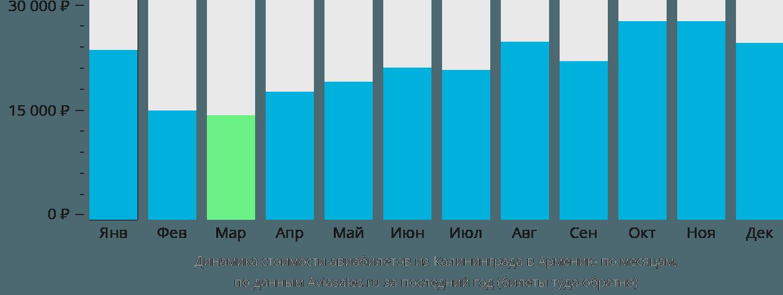 Динамика стоимости авиабилетов из Калининграда в Армению по месяцам