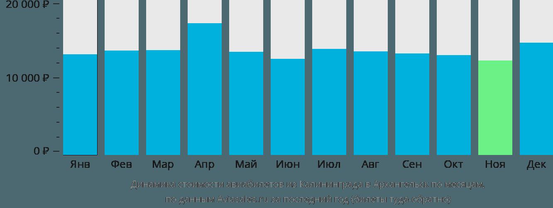 Динамика стоимости авиабилетов из Калининграда в Архангельск по месяцам