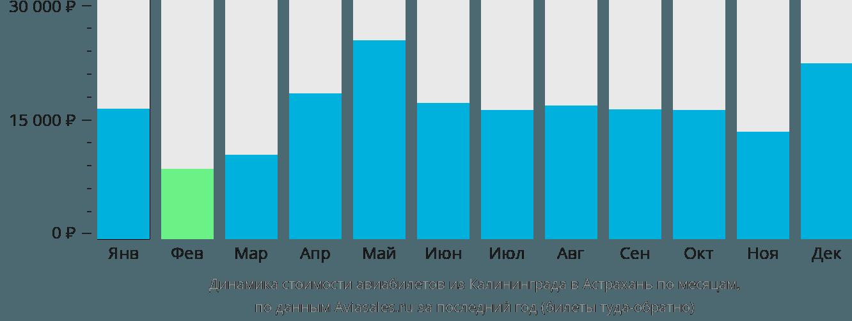 Динамика стоимости авиабилетов из Калининграда в Астрахань по месяцам