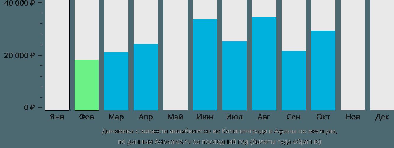 Динамика стоимости авиабилетов из Калининграда в Афины по месяцам