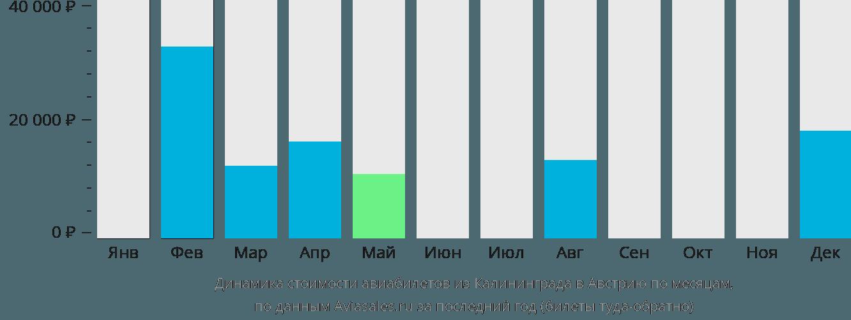Динамика стоимости авиабилетов из Калининграда в Австрию по месяцам