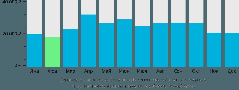 Динамика стоимости авиабилетов из Калининграда в Анталью по месяцам