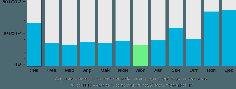 Динамика стоимости авиабилетов из Калининграда в Азербайджан по месяцам