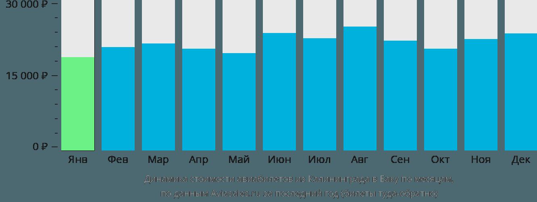 Динамика стоимости авиабилетов из Калининграда в Баку по месяцам