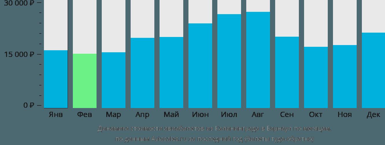 Динамика стоимости авиабилетов из Калининграда в Барнаул по месяцам