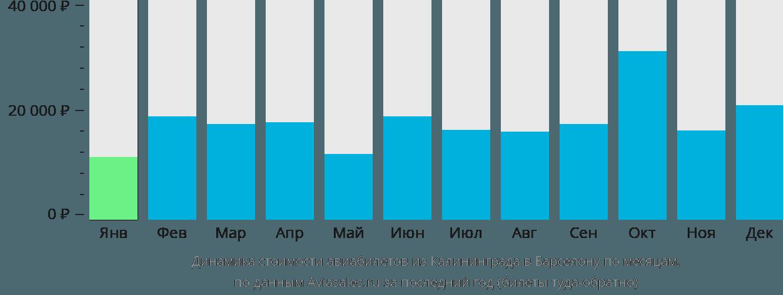 Динамика стоимости авиабилетов из Калининграда в Барселону по месяцам