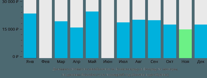 Динамика стоимости авиабилетов из Калининграда в Белград по месяцам