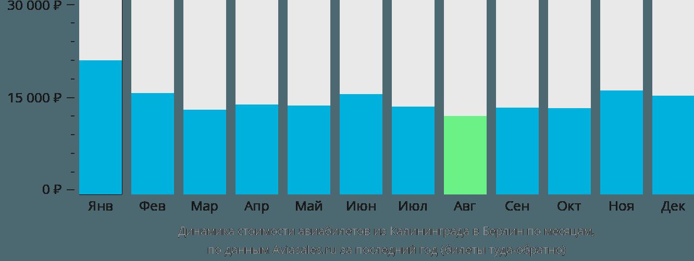 Динамика стоимости авиабилетов из Калининграда в Берлин по месяцам