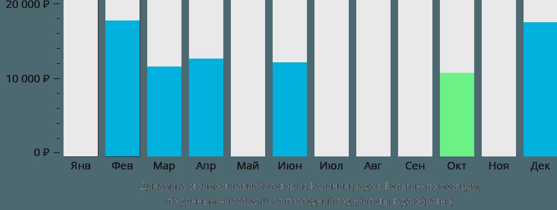 Динамика стоимости авиабилетов из Калининграда в Бельгию по месяцам