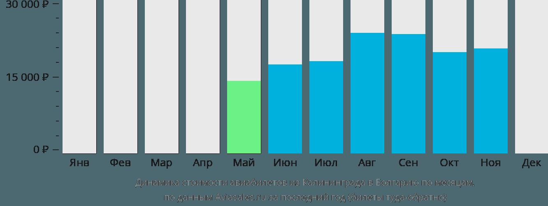 Динамика стоимости авиабилетов из Калининграда в Болгарию по месяцам