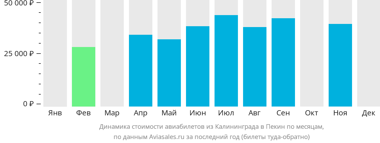 Динамика стоимости авиабилетов из Калининграда в Пекин по месяцам