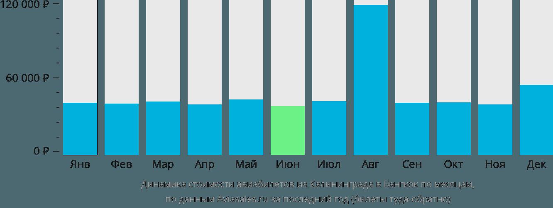 Динамика стоимости авиабилетов из Калининграда в Бангкок по месяцам