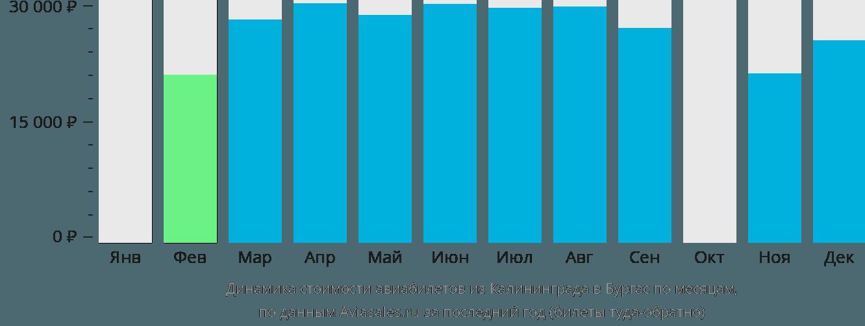 Динамика стоимости авиабилетов из Калининграда в Бургас по месяцам