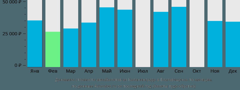 Динамика стоимости авиабилетов из Калининграда в Благовещенск по месяцам